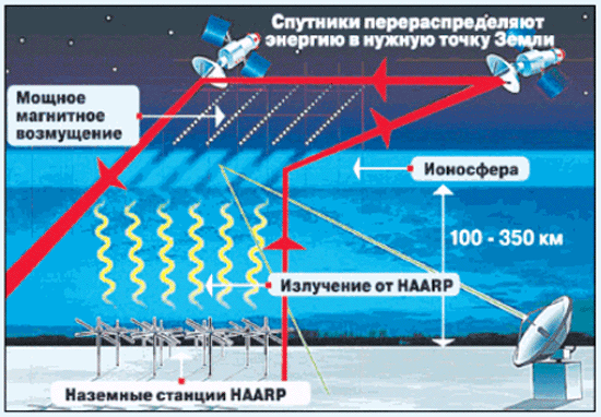 a look at the haarp low frequency radio wave generator and how it works Haarp moon bounce for military reasons page: 1 2 a ultra low frequency signal in late 1998 through early since the haarp radio wave.